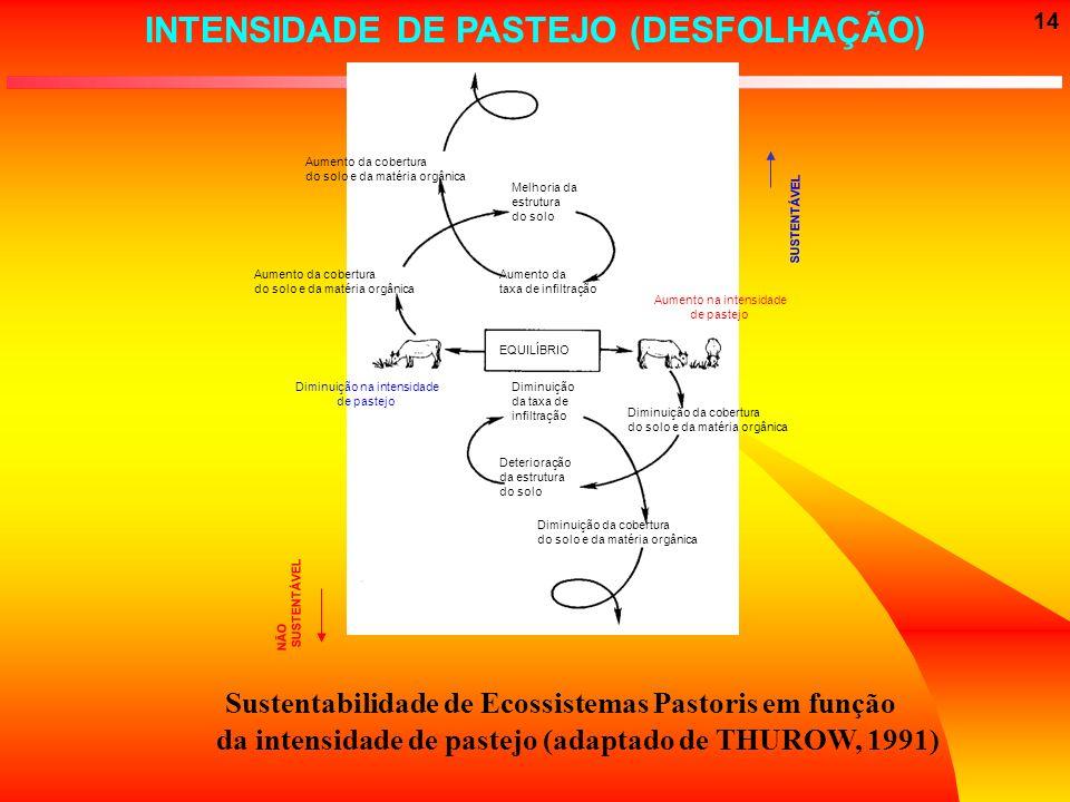 14 Sustentabilidade de Ecossistemas Pastoris em função da intensidade de pastejo (adaptado de THUROW, 1991) Diminuição da taxa de infiltração Deterior