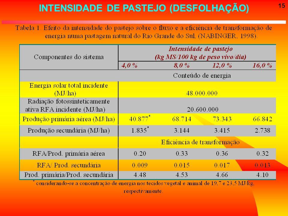 15 INTENSIDADE DE PASTEJO (DESFOLHAÇÃO)