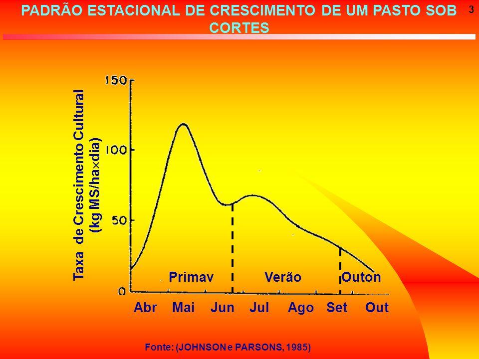 3 PADRÃO ESTACIONAL DE CRESCIMENTO DE UM PASTO SOB CORTES AbrMaiJunJulAgoSetOut PrimavVerãoOuton Taxa de Crescimento Cultural (kg MS/ha dia) Fonte: (J