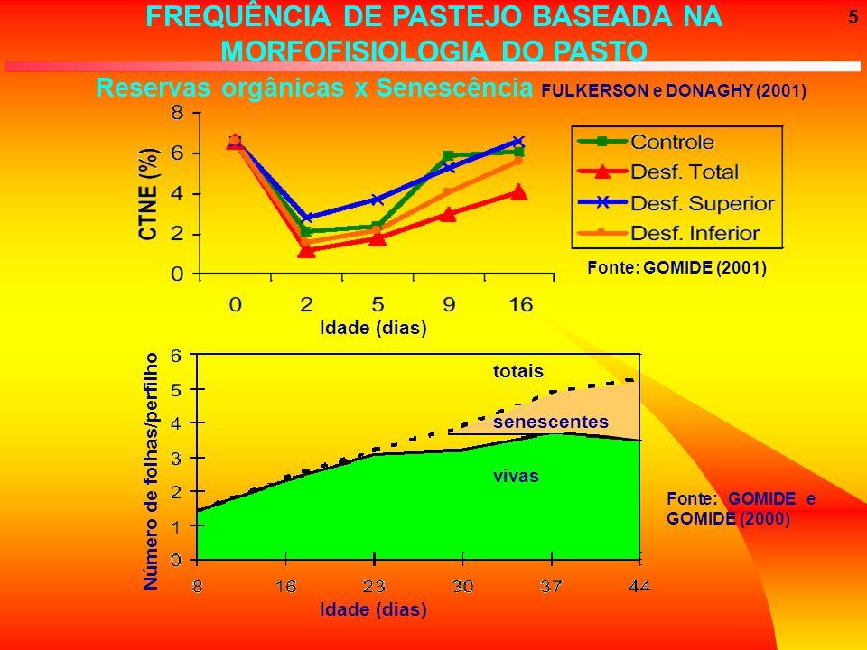 5 FREQUÊNCIA DE PASTEJO BASEADA NA MORFOFISIOLOGIA DO PASTO Reservas orgânicas x Senescência FULKERSON e DONAGHY (2001) Fonte: GOMIDE (2001) Idade (di