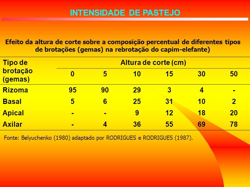 Efeito da altura de corte sobre a composição percentual de diferentes tipos de brotações (gemas) na rebrotação do capim-elefante) Tipo de brotação (ge