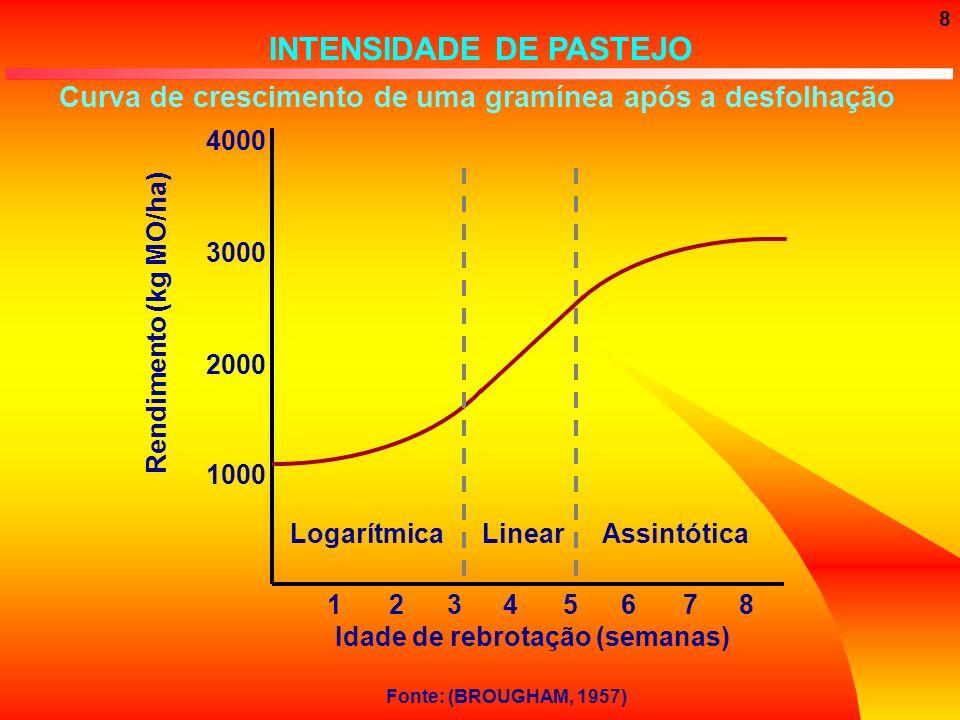 8 Fonte: (BROUGHAM, 1957) 4000 3000 2000 1000 12345678 Idade de rebrotação (semanas) Rendimento (kg MO/ha) Curva de crescimento de uma gramínea após a