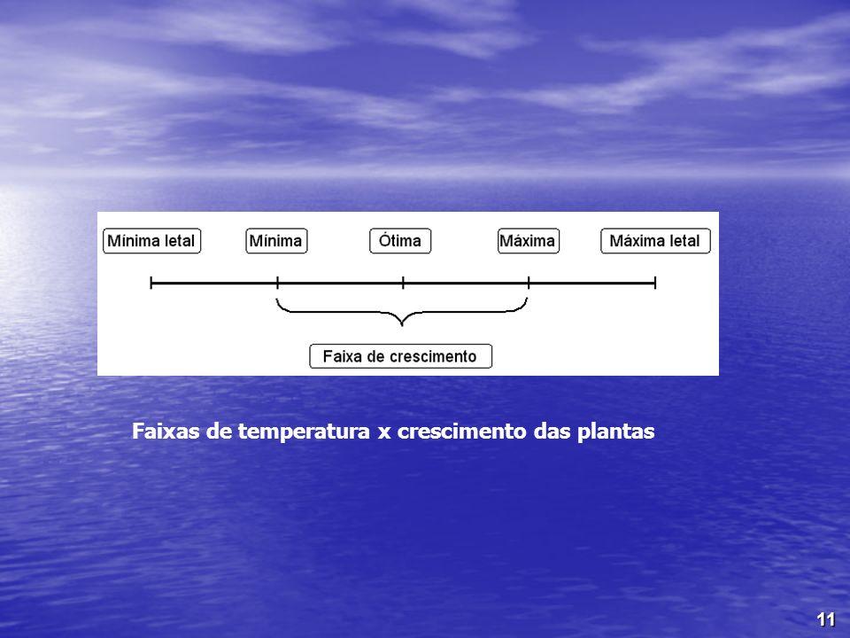 11 Faixas de temperatura x crescimento das plantas