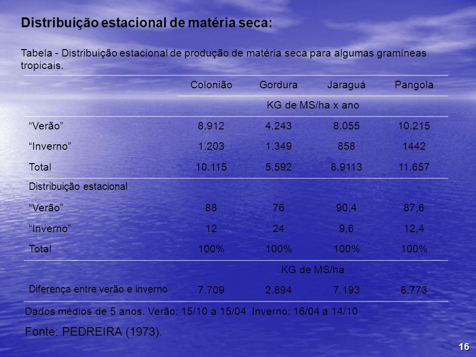 16 Distribuição estacional de matéria seca: ColoniãoGorduraJaraguáPangola KG de MS/ha x ano Verão8.9124.2438.05510.215 Inverno1.2031.3498581442 Total1