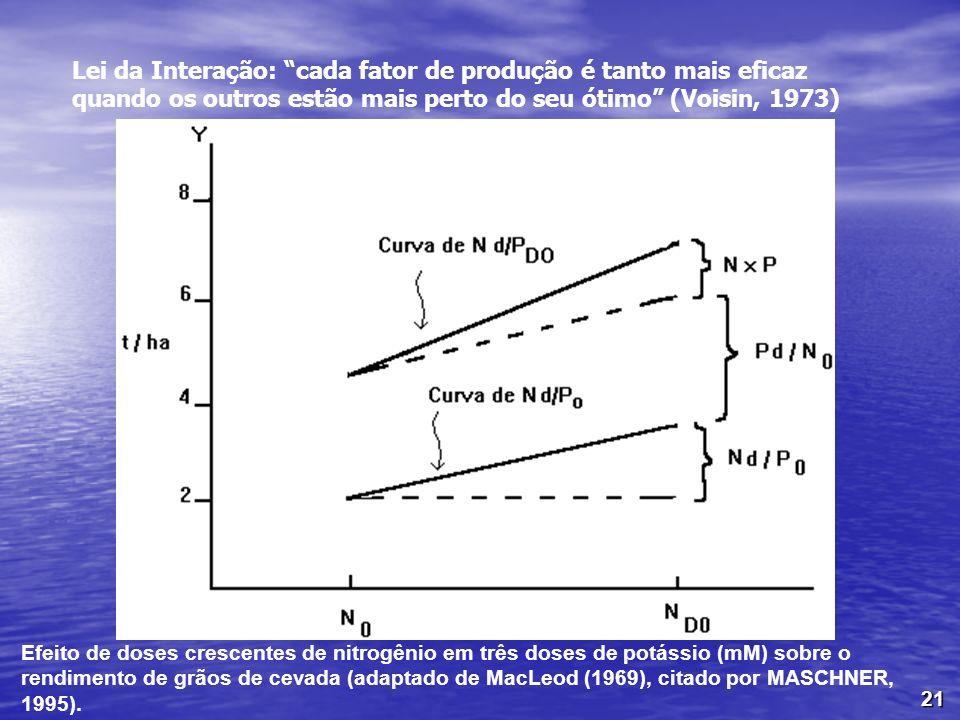 21 Efeito de doses crescentes de nitrogênio em três doses de potássio (mM) sobre o rendimento de grãos de cevada (adaptado de MacLeod (1969), citado p