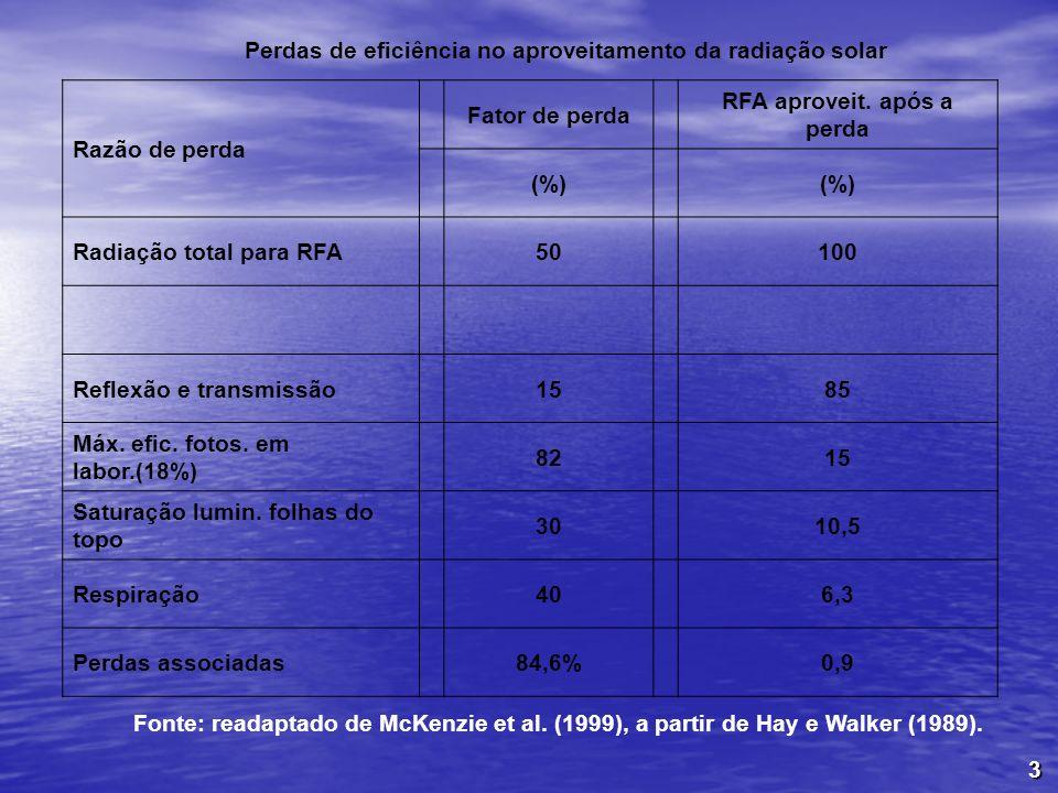3 Perdas de eficiência no aproveitamento da radiação solar Razão de perda Fator de perda RFA aproveit. após a perda (%) Radiação total para RFA50100 R