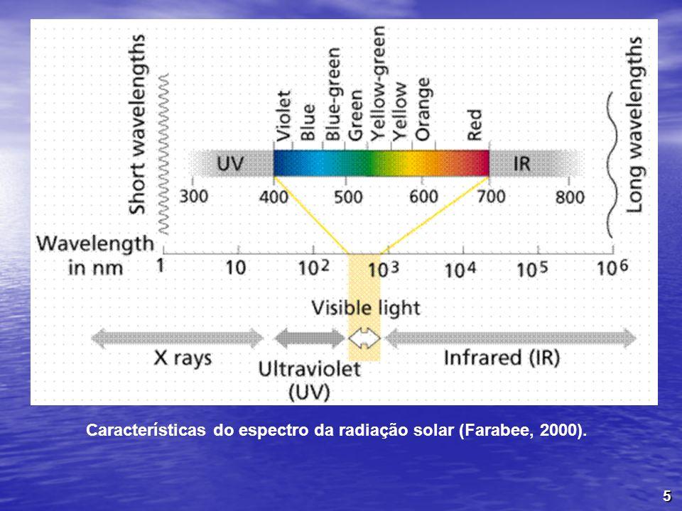 5 Características do espectro da radiação solar (Farabee, 2000).