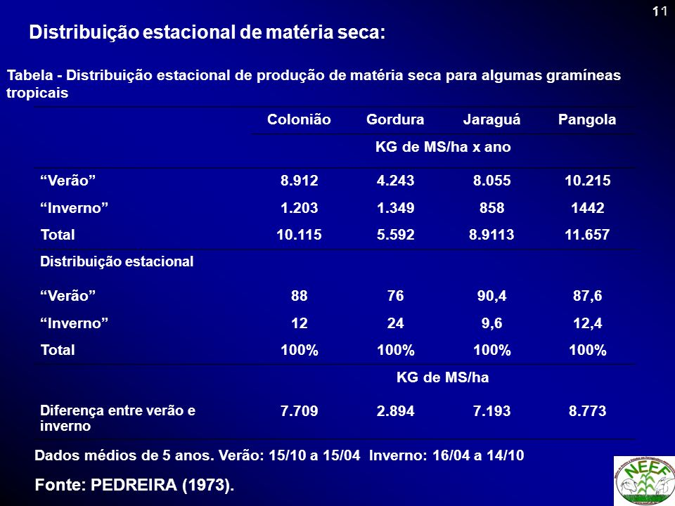 11 Distribuição estacional de matéria seca: ColoniãoGorduraJaraguáPangola KG de MS/ha x ano Verão8.9124.2438.05510.215 Inverno1.2031.3498581442 Total1