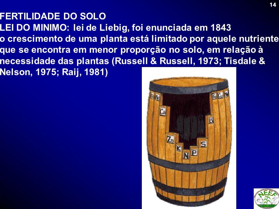 14 FERTILIDADE DO SOLO LEI DO MINIMO: lei de Liebig, foi enunciada em 1843 o crescimento de uma planta está limitado por aquele nutriente que se encon