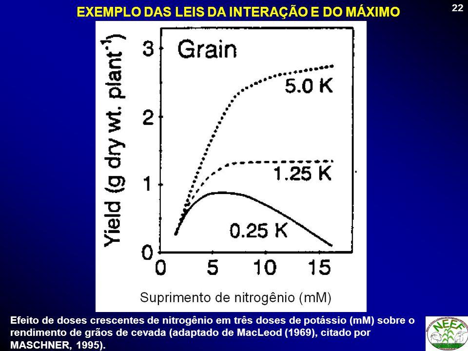 22 Efeito de doses crescentes de nitrogênio em três doses de potássio (mM) sobre o rendimento de grãos de cevada (adaptado de MacLeod (1969), citado p