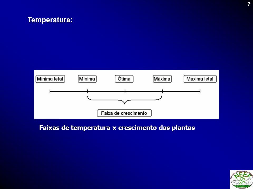 8 Tabela - Temperaturas x crescimento de forrageiras tropicais e temperadas Temperatura (°C) Espécie forrageira Mínima Ótima Máxima Gramíneas e leguminosas tropicais 15 30 a 35 45 a 50 Gramíneas e leguminosas temperadas 5 a 10 20 30 a 35 Fonte: COOPER e TAINTON (1968); RODRIGUESet al.
