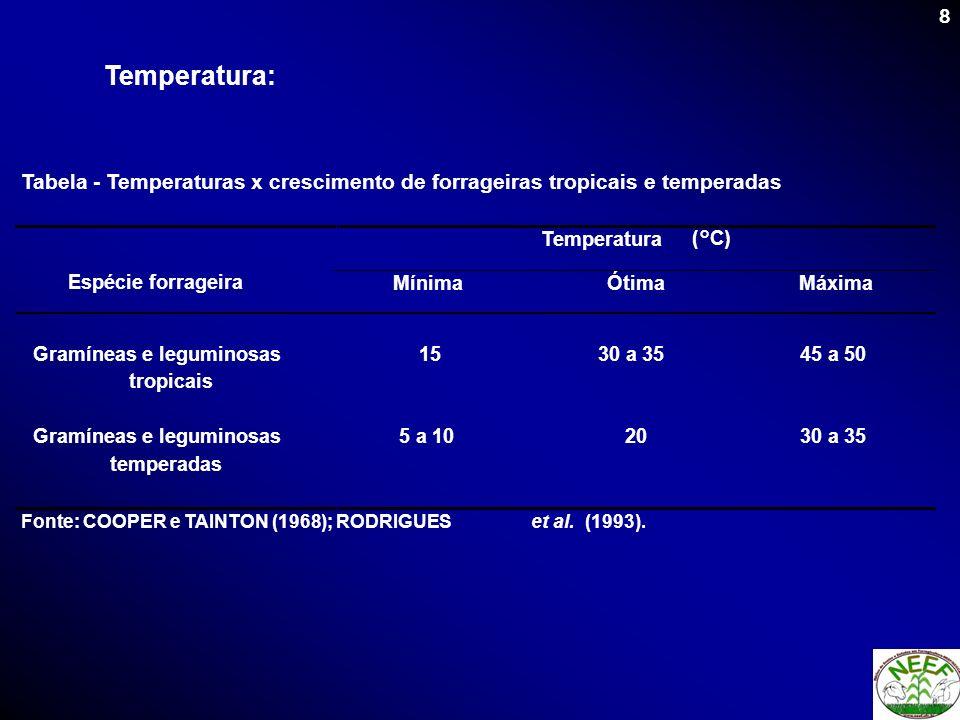8 Tabela - Temperaturas x crescimento de forrageiras tropicais e temperadas Temperatura (°C) Espécie forrageira Mínima Ótima Máxima Gramíneas e legumi