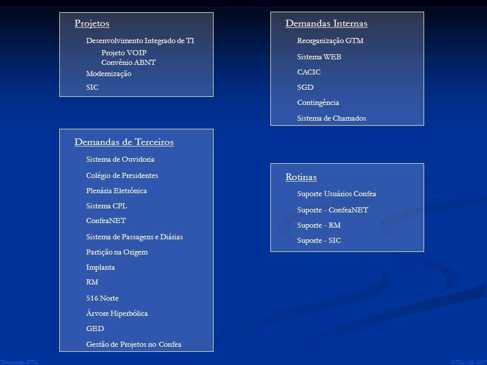 GTM – 08/2007 Demandas GTM Projetos Desenvolvimento Integrado de TI Projeto VOIP Convênio ABNT Modernização SIC Demandas de Terceiros Sistema de Ouvid