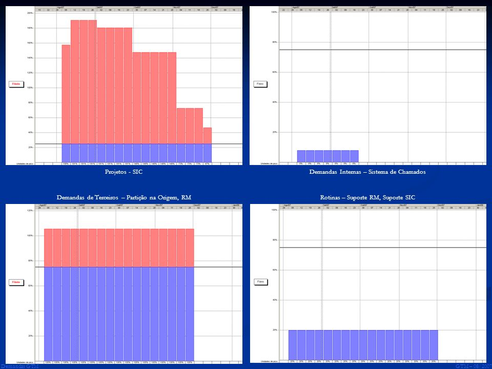 GTM – 08/2007 Demandas GTM Projetos - SICDemandas Internas – Sistema de Chamados Demandas de Terceiros – Partição na Origem, RMRotinas – Suporte RM, S
