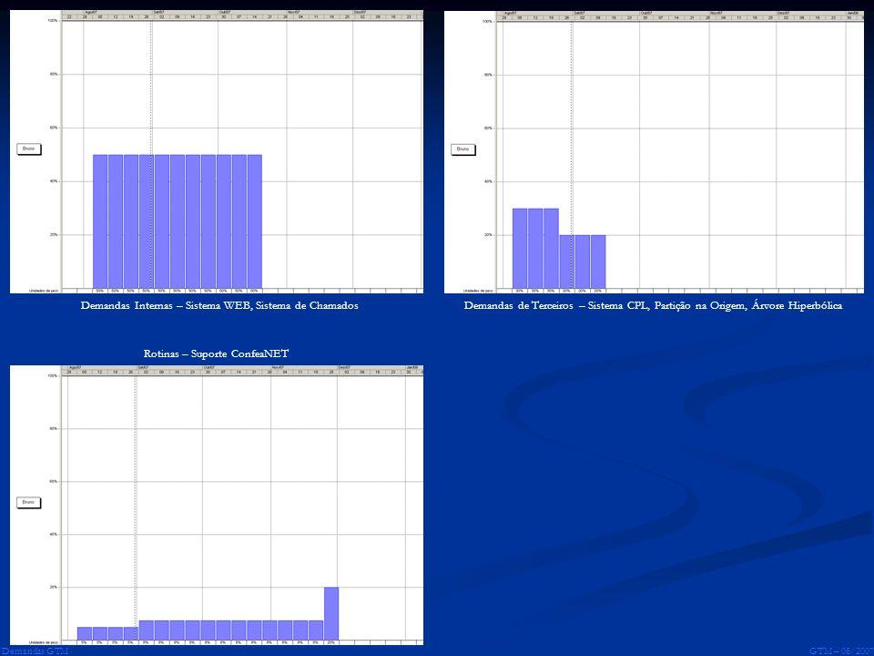 GTM – 08/2007 Demandas GTM Demandas Internas – Sistema WEB, Sistema de ChamadosDemandas de Terceiros – Sistema CPL, Partição na Origem, Árvore Hiperbó