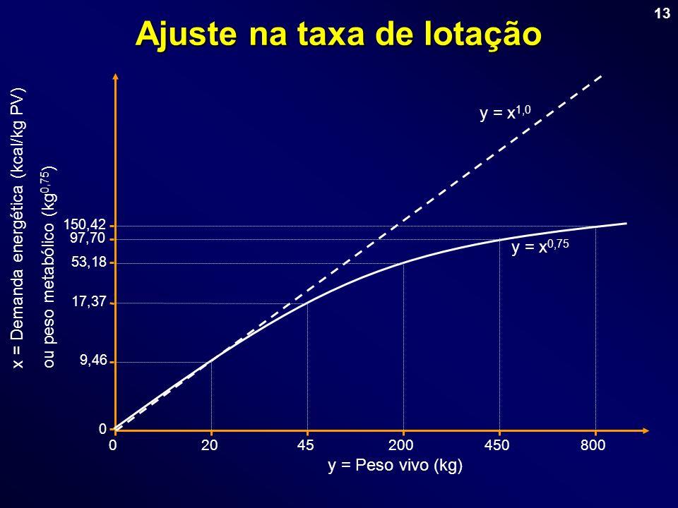 13 Ajuste na taxa de lotação y = x 0,75 y = x 1,0 x = Demanda energética (kcal/kg PV)ou peso metabólico (kg 0,75 ) y = Peso vivo (kg) 02045200450800 0