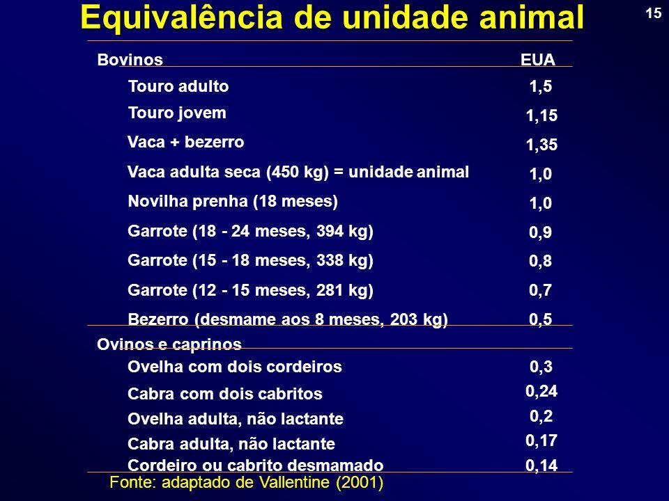 15 Fonte: adaptado de Vallentine (2001) Bovinos Touro adulto 1,5 Touro jovem 1,15 Vaca + bezerro 1,35 Vaca adulta seca (450 kg) = unidade animal 1,0 N