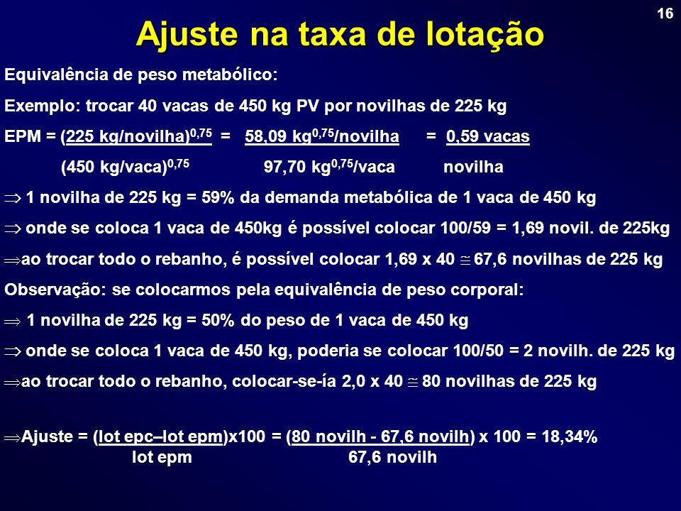 16 Ajuste na taxa de lotação Equivalência de peso metabólico: Exemplo: trocar 40 vacas de 450 kg PV por novilhas de 225 kg EPM = (225 kg/novilha) 0,75