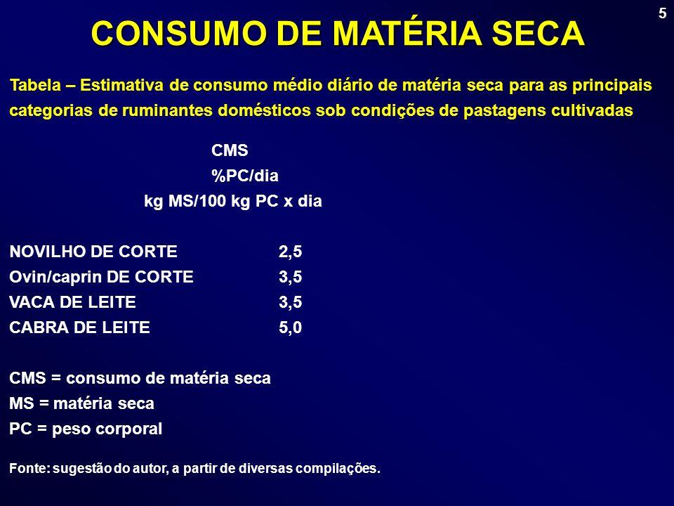 5 CMS %PC/dia kg MS/100 kg PC x dia NOVILHO DE CORTE2,5 Ovin/caprin DE CORTE3,5 VACA DE LEITE3,5 CABRA DE LEITE5,0 CMS = consumo de matéria seca MS =