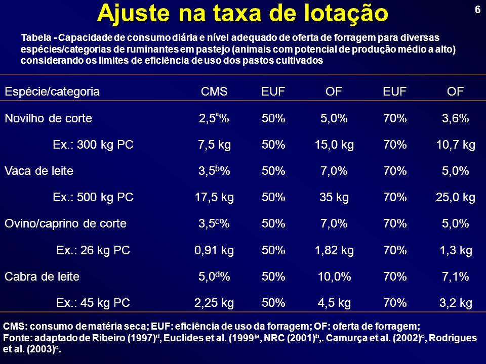 6 Ajuste na taxa de lotação Tabela - Capacidade de consumo diária e nível adequado de oferta de forragem para diversas espécies/categorias de ruminant