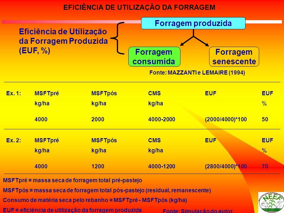 EFICIÊNCIA DE UTILIZAÇÃO DA FORRAGEM MSFTpré = massa seca de forragem total pré-pastejo MSFTpós = massa seca de forragem total pós-pastejo (residual,