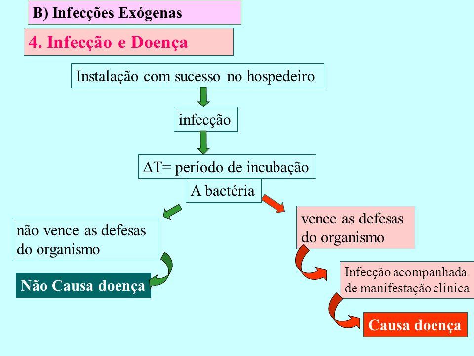 B) Infecções Exógenas 4. Infecção e Doença Instalação com sucesso no hospedeiro infecção Causa doença Não Causa doença Infecção acompanhada de manifes