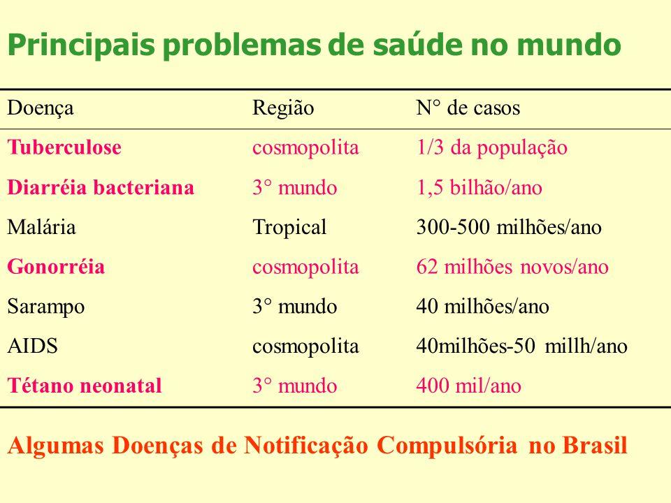 Principais problemas de saúde no mundo DoençaRegiãoN° de casos Tuberculosecosmopolita1/3 da população Diarréia bacteriana3° mundo1,5 bilhão/ano Malári
