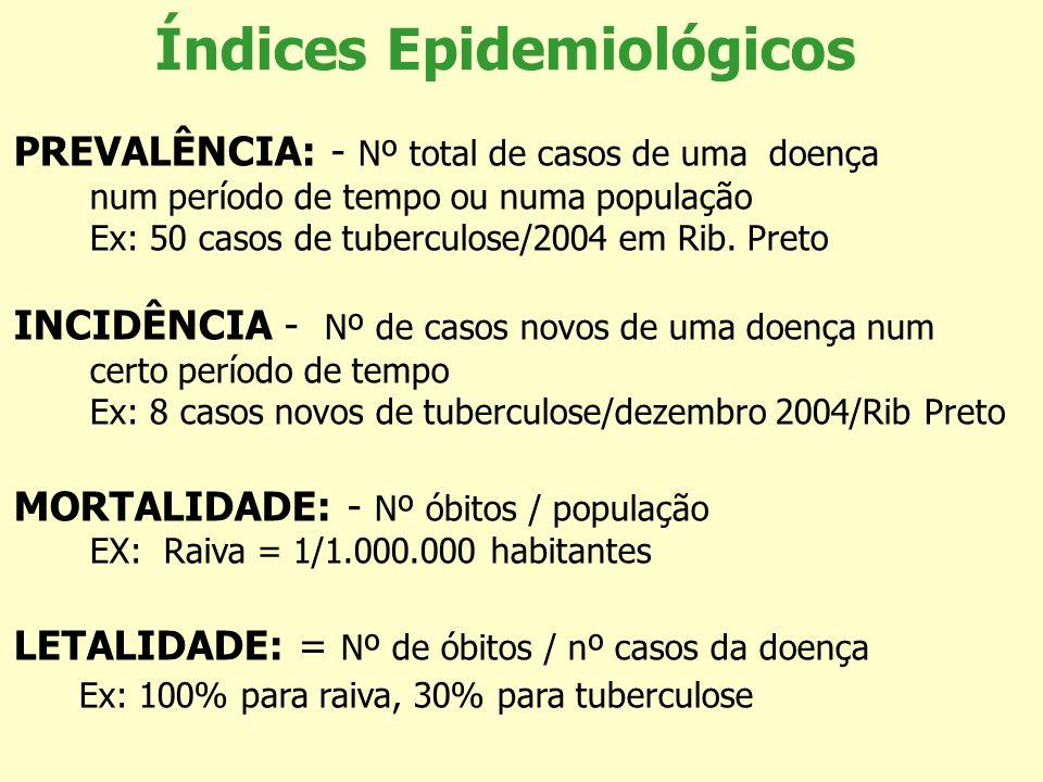 PREVALÊNCIA: - Nº total de casos de uma doença num período de tempo ou numa população Ex: 50 casos de tuberculose/2004 em Rib. Preto INCIDÊNCIA - Nº d