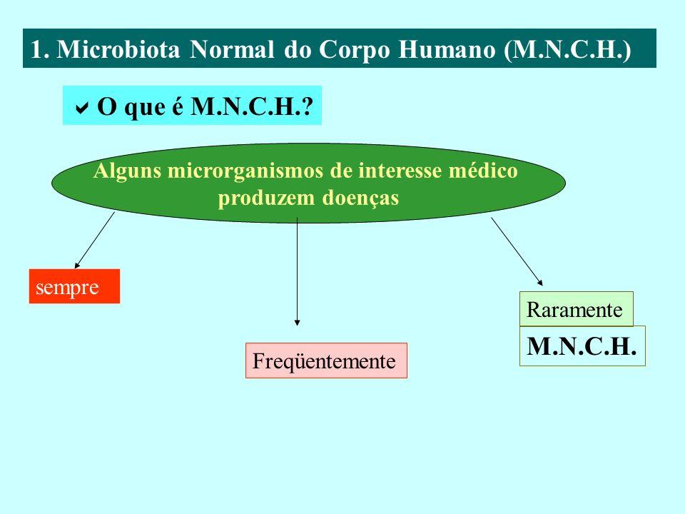 1. Microbiota Normal do Corpo Humano (M.N.C.H.) Alguns microrganismos de interesse médico produzem doenças O que é M.N.C.H.? sempre Raramente Freqüent