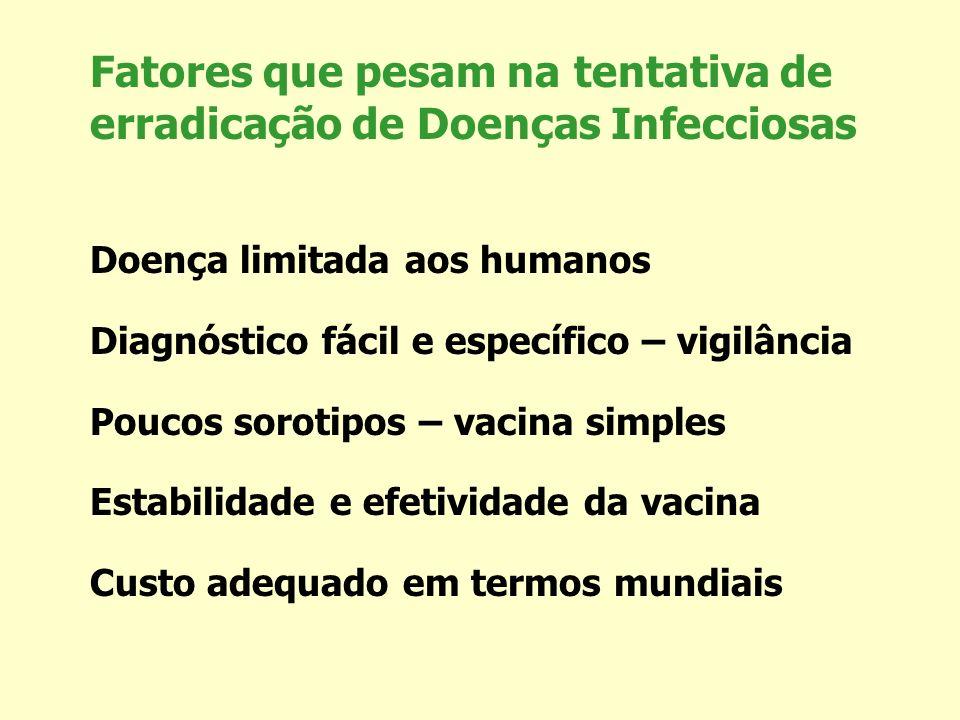 Fatores que pesam na tentativa de erradicação de Doenças Infecciosas Doença limitada aos humanos Diagnóstico fácil e específico – vigilância Poucos so