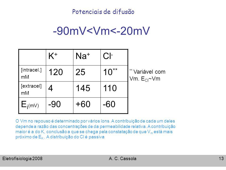 Eletrofisiologia 2008A. C. Cassola13 Potenciais de difusão -90mV<Vm<-20mV K+K+ Na + Cl - [intracel.] mM 1202510 ** [extracel] mM 4145110 E i (mV) -90+