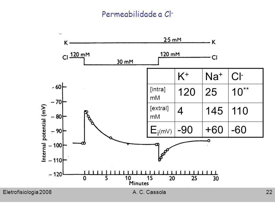 Eletrofisiologia 2008A. C. Cassola22 Permeabilidade a Cl - K+K+ Na + Cl - [intra] mM 1202510 ** [extral] mM 4145110 E i (mV) -90+60-60