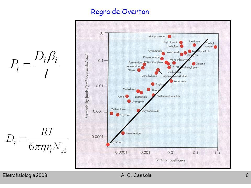 Eletrofisiologia 2008A. C. Cassola17