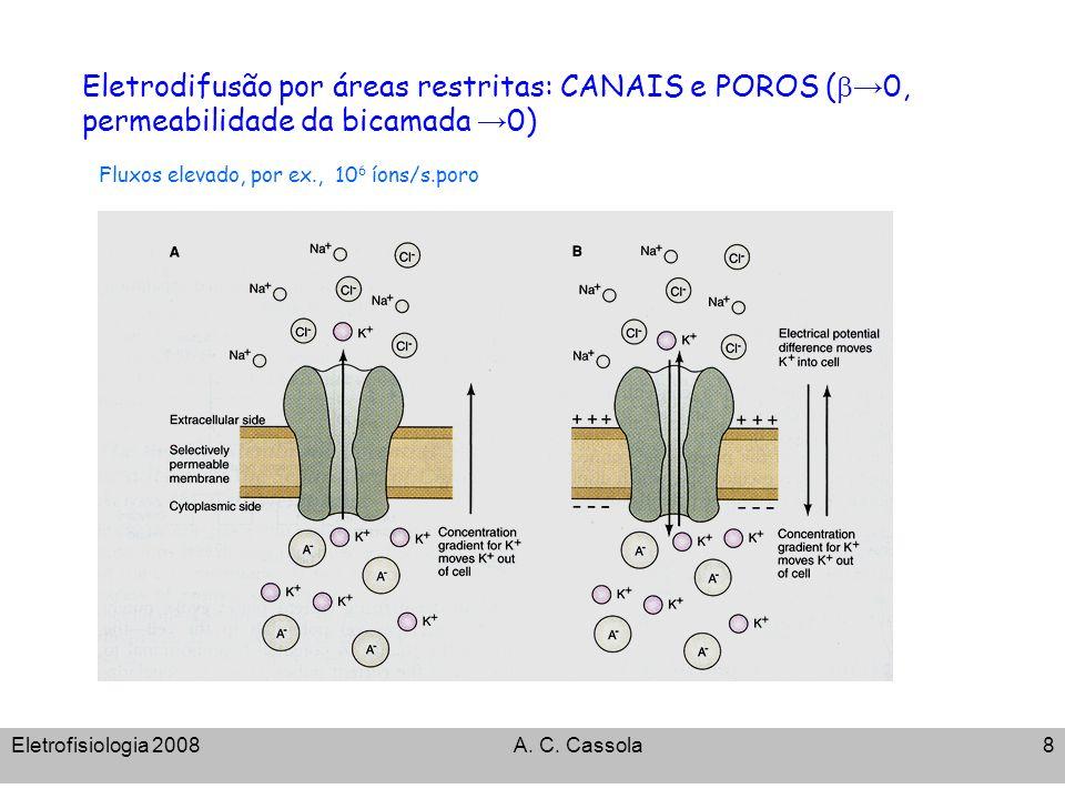 Eletrofisiologia 2008A. C. Cassola8 Eletrodifusão por áreas restritas: CANAIS e POROS ( 0, permeabilidade da bicamada 0) Fluxos elevado, por ex., 10 6