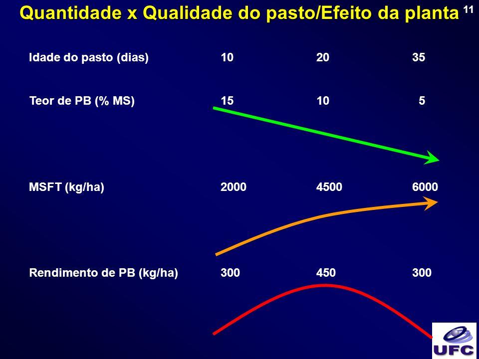 11 Idade do pasto (dias)102035 Teor de PB (% MS)1510 5 MSFT (kg/ha)200045006000 Rendimento de PB (kg/ha)300450300 Quantidade x Qualidade do pasto/Efei