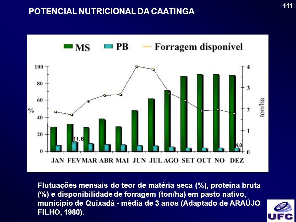 111 POTENCIAL NUTRICIONAL DA CAATINGA Flutuações mensais do teor de matéria seca (%), proteína bruta (%) e disponibilidade de forragem (ton/ha) em pas