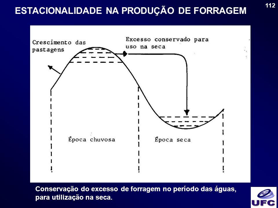 112 ESTACIONALIDADE NA PRODUÇÃO DE FORRAGEM Conservação do excesso de forragem no período das águas, para utilização na seca.