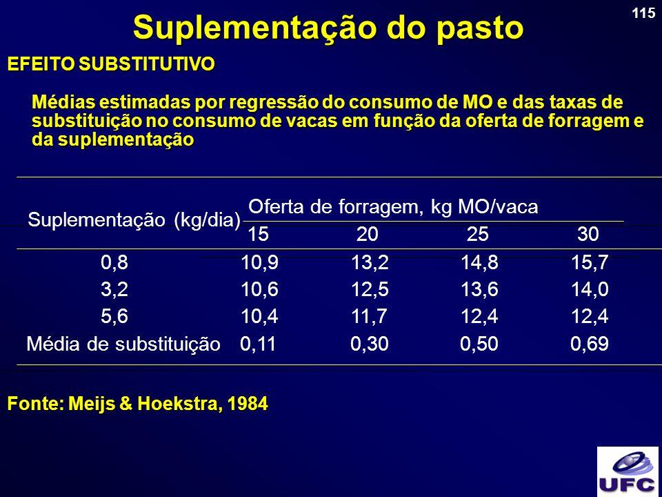 115 Suplementação do pasto EFEITO SUBSTITUTIVO Médias estimadas por regressão do consumo de MO e das taxas de substituição no consumo de vacas em funç