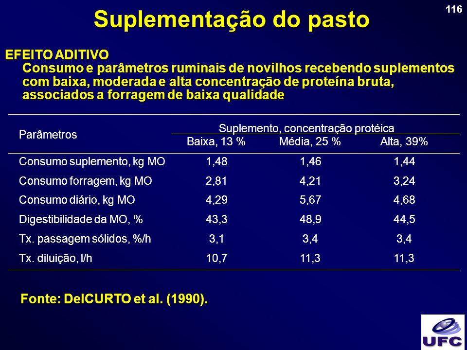 116 Suplementação do pasto EFEITO ADITIVO Consumo e parâmetros ruminais de novilhos recebendo suplementos com baixa, moderada e alta concentração de p