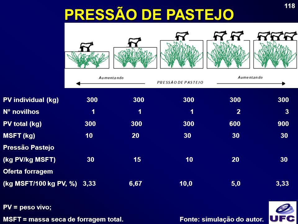 118 PRESSÃO DE PASTEJO PV individual (kg) 300 300 300 300 300 N° novilhos 1 1 1 2 3 PV total (kg) 300 300 300 600 900 MSFT (kg) 10 20 30 30 30 Pressão