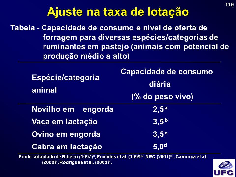 119 Ajuste na taxa de lotação Tabela - Capacidade de consumo e nível de oferta de forragem para diversas espécies/categorias de ruminantes em pastejo