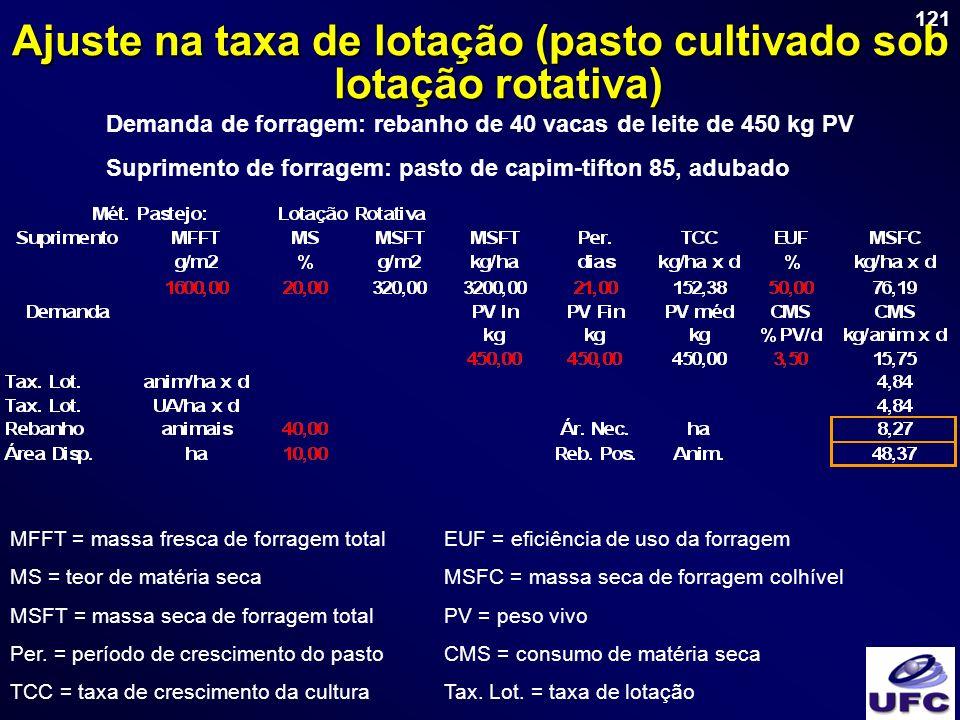 121 Ajuste na taxa de lotação (pasto cultivado sob lotação rotativa) Demanda de forragem: rebanho de 40 vacas de leite de 450 kg PV Suprimento de forr