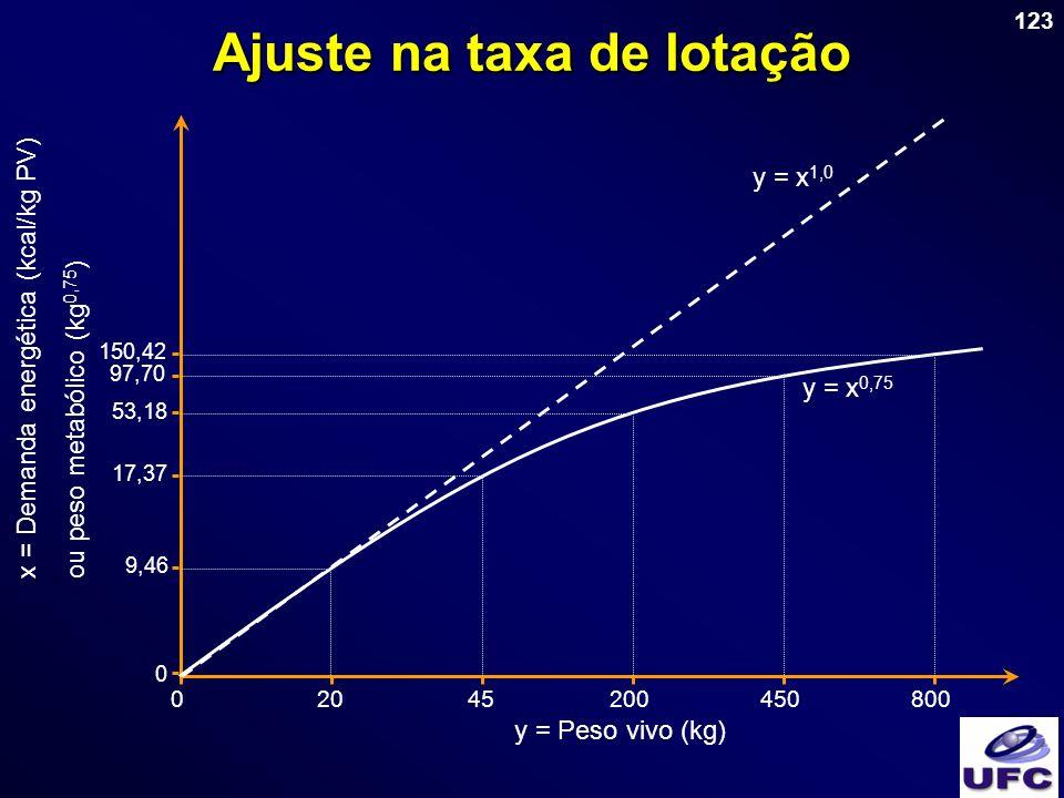 123 Ajuste na taxa de lotação y = x 0,75 y = x 1,0 x = Demanda energética (kcal/kg PV)ou peso metabólico (kg 0,75 ) y = Peso vivo (kg) 02045200450800