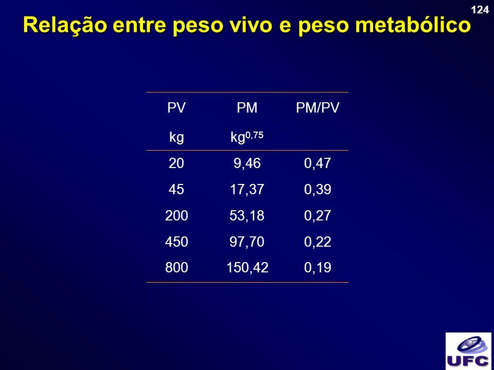 124 Relação entre peso vivo e peso metabólico PVPMPM/PV kgkg 0,75 209,460,47 4517,370,39 20053,180,27 45097,700,22 800150,420,19 PVPMPM/PV kgkg 0,75 2