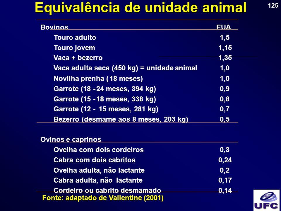 125 Equivalência de unidade animal Fonte: adaptado de Vallentine (2001) Bovinos Touro adulto1,5 Touro jovem 1,15 Vaca + bezerro 1,35 Vaca adulta seca