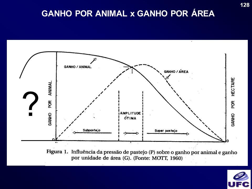 128 GANHO POR ANIMAL x GANHO POR ÁREA ?