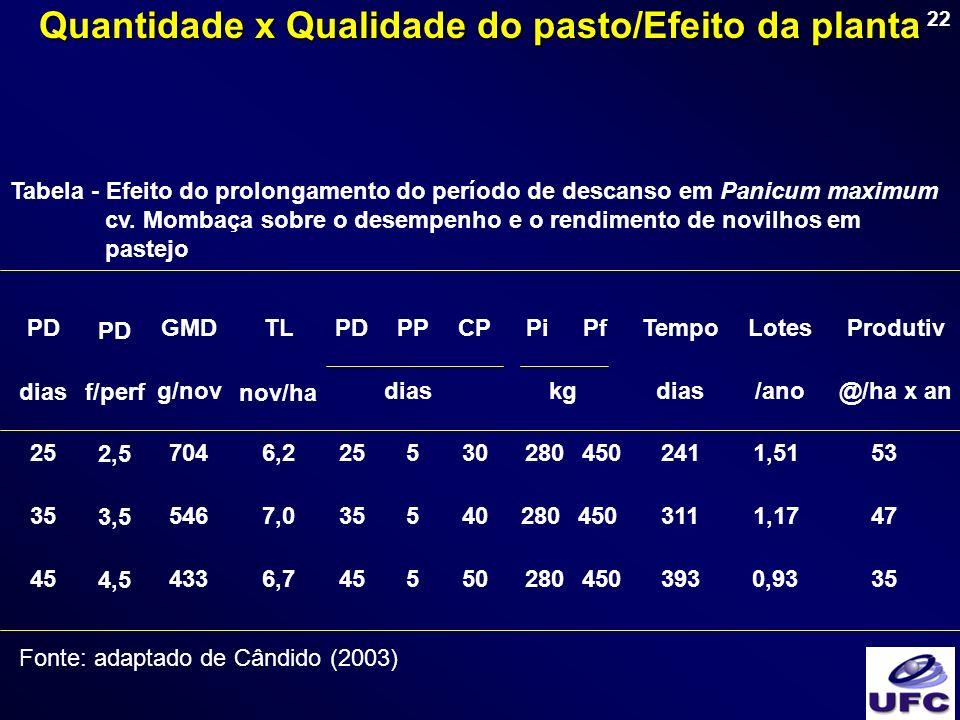 22 Tabela - Efeito do prolongamento do período de descanso em Panicum maximum cv. Mombaça sobre o desempenho e o rendimento de novilhos em pastejo PDG