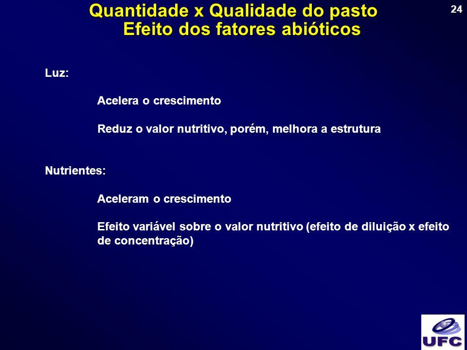 24 Luz: Acelera o crescimento Reduz o valor nutritivo, porém, melhora a estrutura Nutrientes: Aceleram o crescimento Efeito variável sobre o valor nut