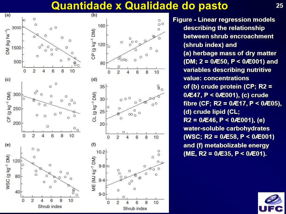 25 Quantidade x Qualidade do pasto Figure - Linear regression models describing the relationship between shrub encroachment (shrub index) and (a) herbage mass of dry matter (DM; 2 = 0Æ50, P < 0Æ001) and variables describing nutritive value: concentrations of (b) crude protein (CP; R2 = 0Æ47, P < 0Æ001), (c) crude fibre (CF; R2 = 0Æ17, P < 0Æ05), (d) crude lipid (CL; R2 = 0Æ46, P < 0Æ001), (e) water-soluble carbohydrates (WSC; R2 = 0Æ58, P < 0Æ001) and (f) metabolizable energy (ME, R2 = 0Æ35, P < 0Æ01).