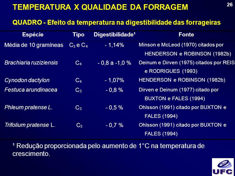 26 QUADRO - Efeito da temperatura na digestibilidade das forrageiras TEMPERATURA X QUALIDADE DA FORRAGEM ¹ Redução proporcionada pelo aumento de 1°C n
